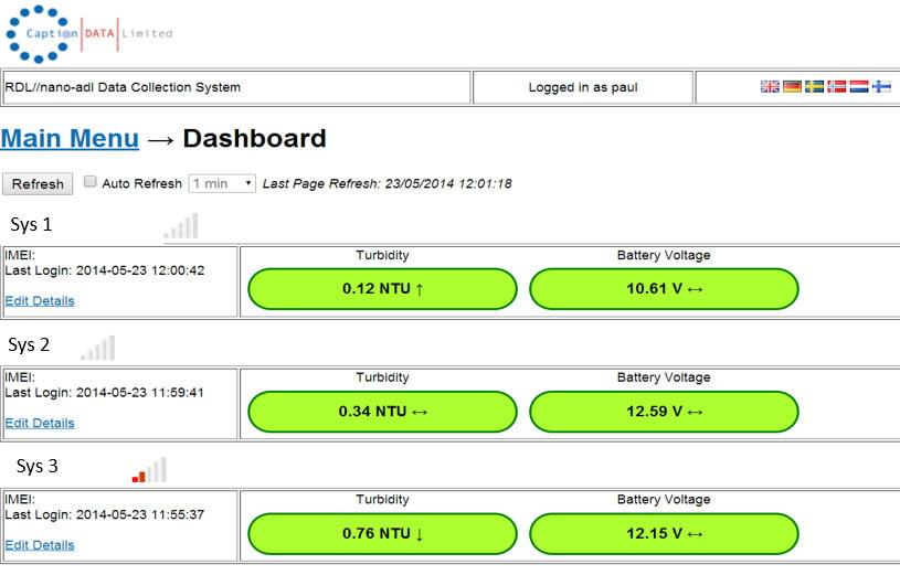ATIs CDLSmartHub data Dashboard