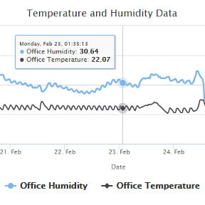 Temperature and humidity data