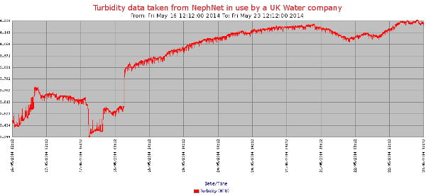Turbidity data taken from NephNet in use by UK water company