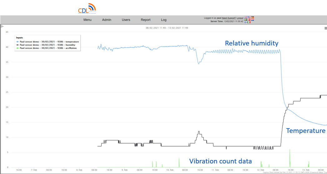 vibration event data blended with temperature and relative humidity data