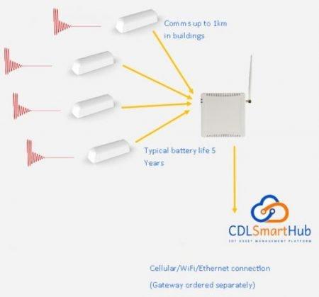 Matrix+ the wireless and battery vibration monitoring system FAQ