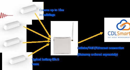 Vibration monitoring and IoT